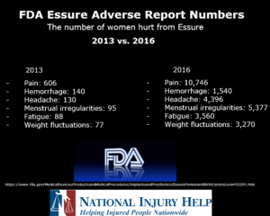 Essure FDA Adverse Reports